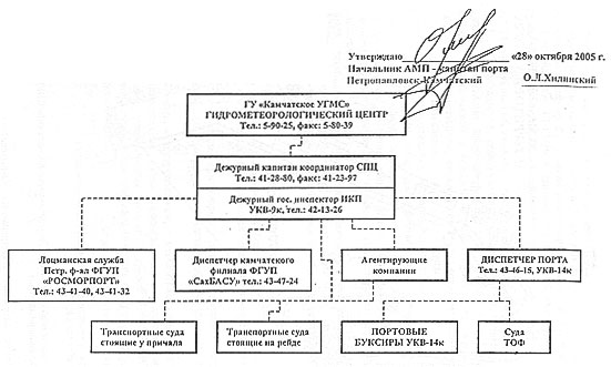 Схема оповещения связи
